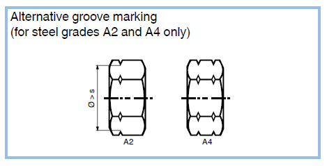 Marking of screws and nuts