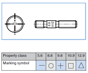 Marking of studbolts