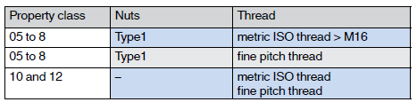 Mechanical properties of nuts with ISO metric threads (coarse) notes