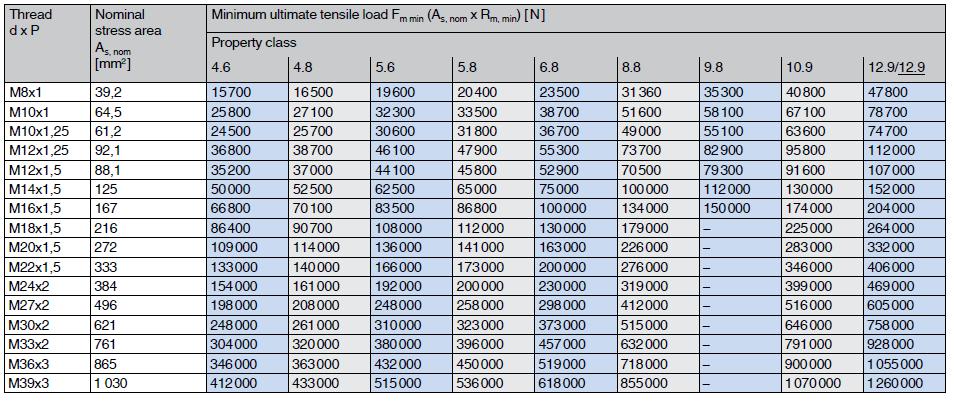 Minimum ultimate tensile loads