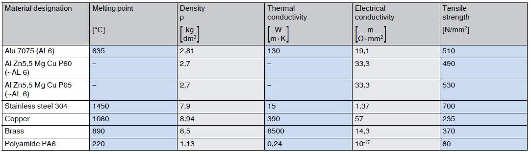 non ferrous metal aluminum properties in comparison