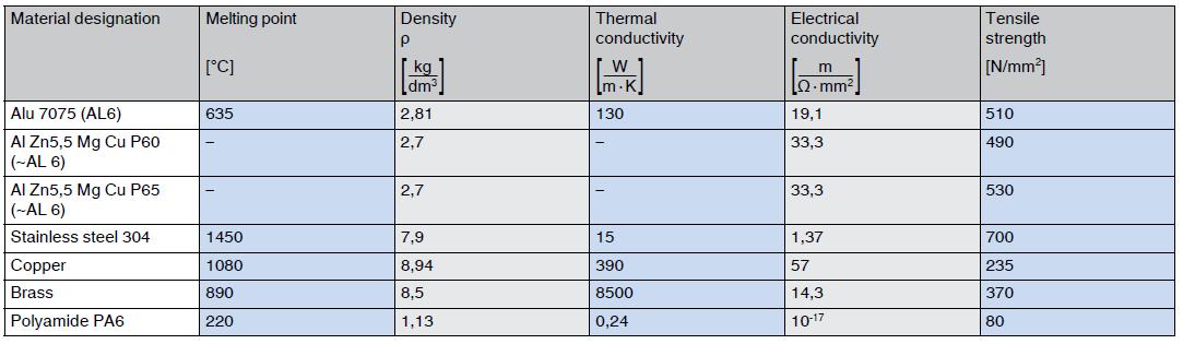 non ferrous metal aluminum properties in comparison