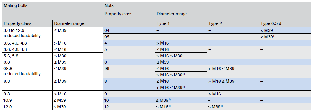 Pairing screws and nuts > 0.8d