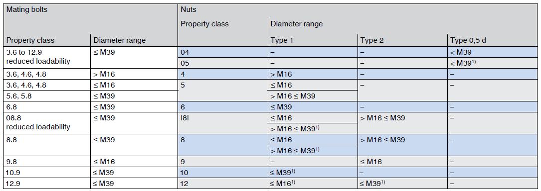 Pairing screws and nuts > 0.8d