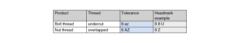 Possible tolerance adjustments for surface coatings