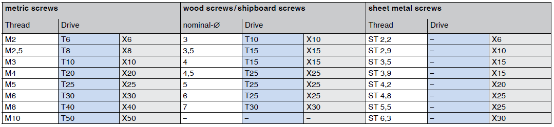 Screwdriver bits / hexalobular socket keys