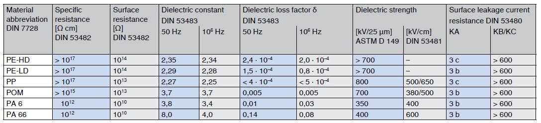 thermoplastics electrical properties