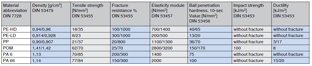 thermoplastics mechanical properties