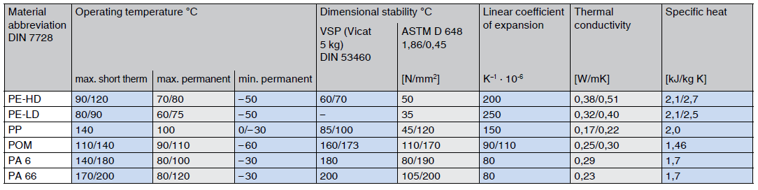 thermoplastics thermal properties