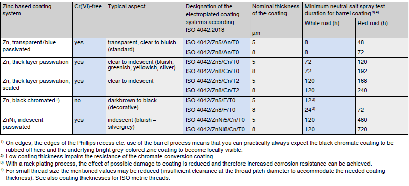 Types of procedure used for the passivation of electroplated zinc coatings