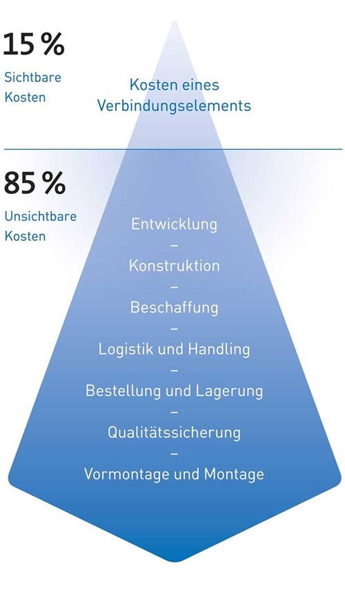15/85-Regel Eisberg Visualisierung - Bossard Group