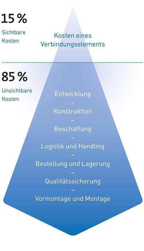 15/85-Regel Eisberg Visualisierung - Bossard Group
