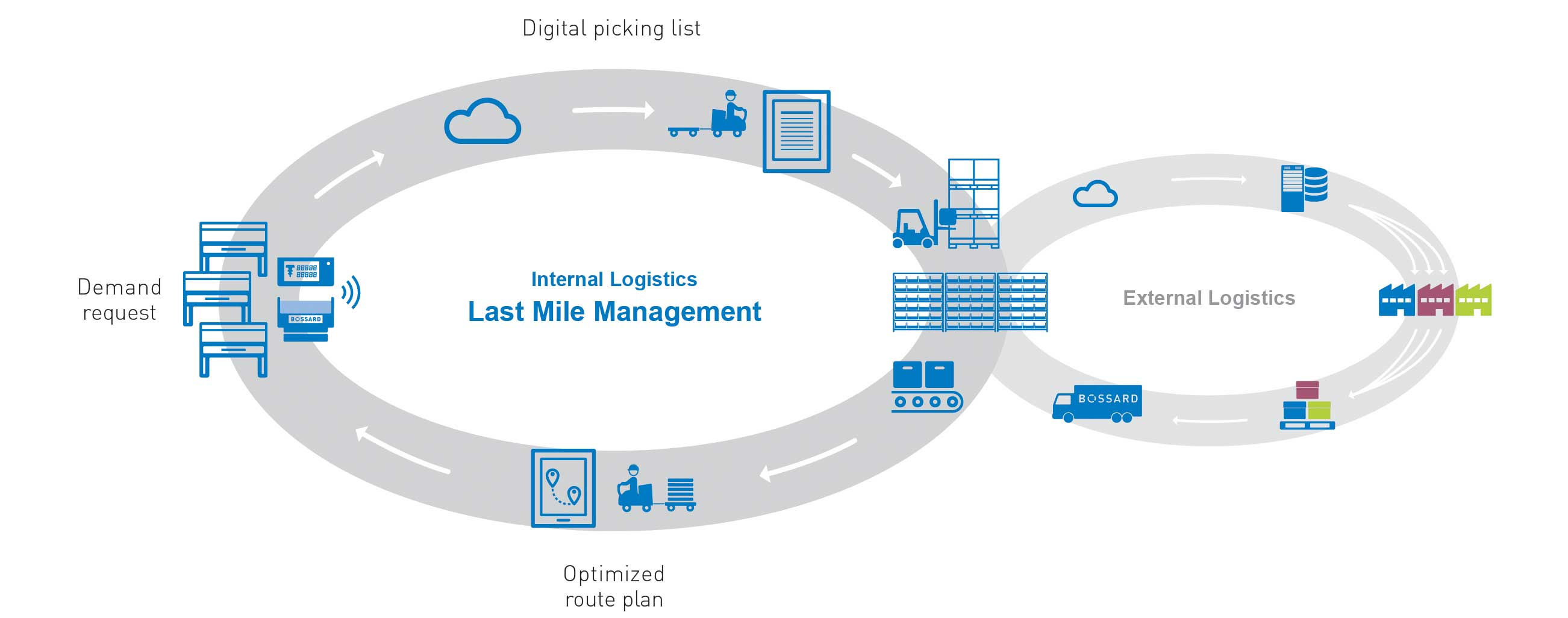 Internal Logistics – Last Miile Management