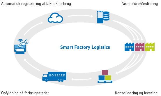 Ordreproces med SmartBin Cloud