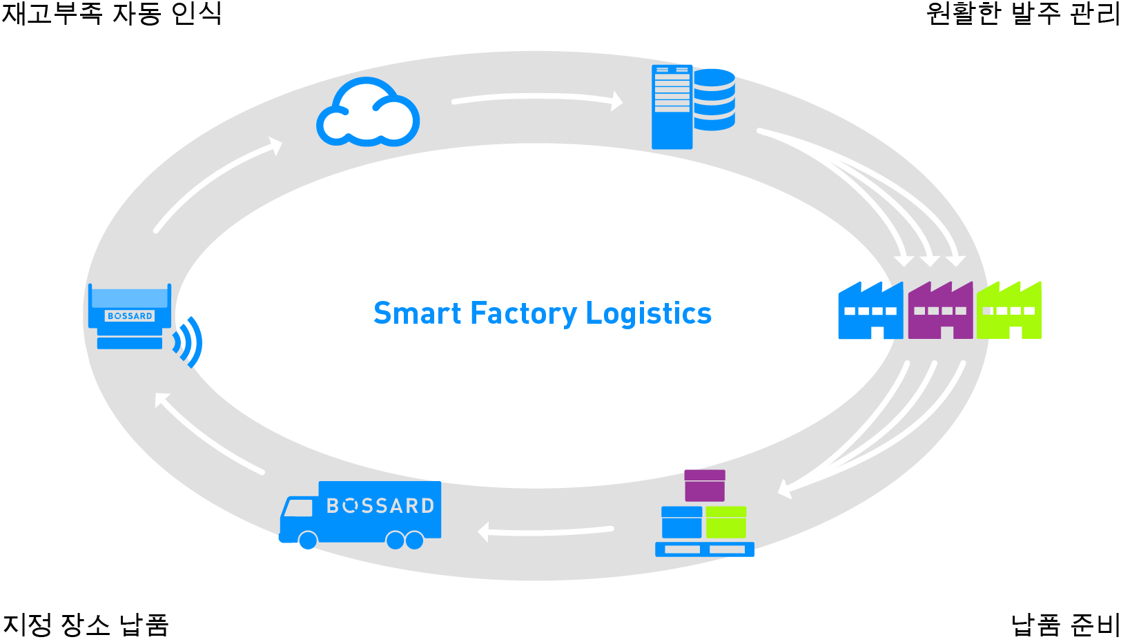 process of Smart Factory Logistics