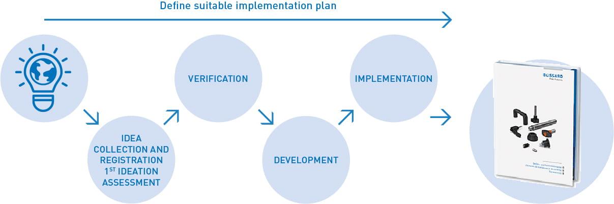 Bossard Innovation Process