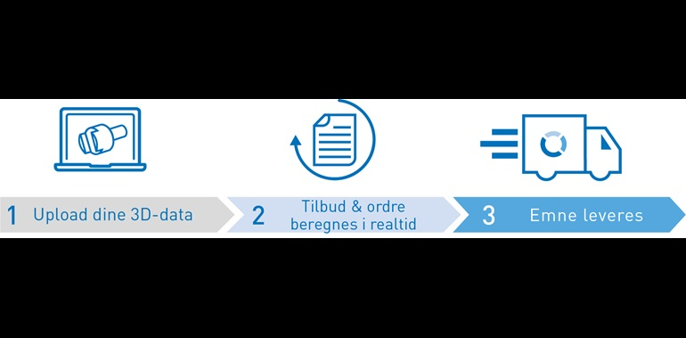 Real Time Manufacturing Services