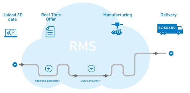BOSSARD REAL TIME MANUFACTURING SERVICES