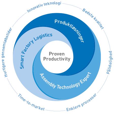 Vores model - proven productivity